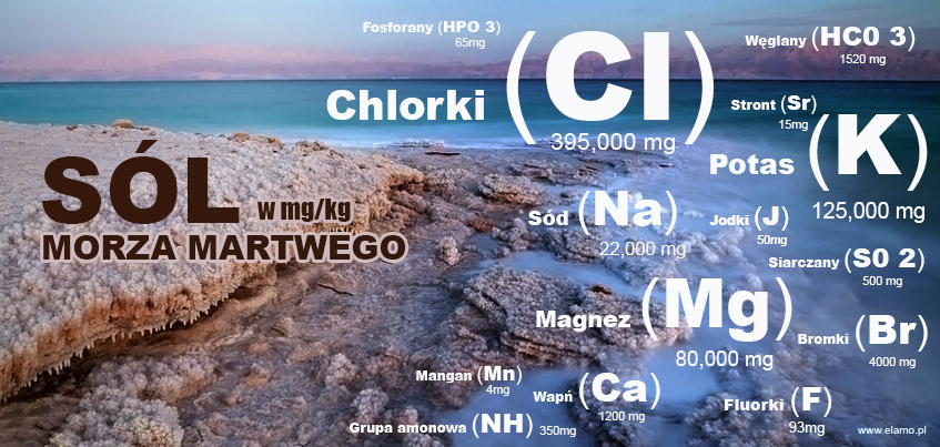 Sól z Morza Martwego - Główne składniki chemiczne soli kąpielowej z Morza Martwego: Chlorki, Fluorki, Bromki, Jodki,  Siarczany, Grupa amonowa, Magnez, Stront, Fosforany, Węglany, Sód, Wapń, Stront, Mangan, Potas. W tle wybrzeże morskie.