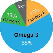wykres zawartości kwasów omega 3,6,9 w oleju z pachnotki