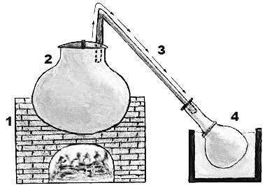 schemat działania Dheg-Bhapka do wytwarzania attaru
